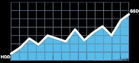 SSDs Graph